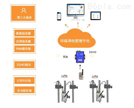 安科瑞环保用电监管云平台