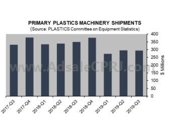 數據速遞:美第三季度塑機發貨量下降0.5%