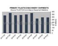 数据速递:美第三季度塑机发货量下降0.5%