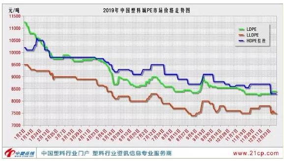 2019年聚乙烯市場簡要回顧及2020走勢展望
