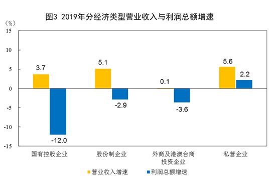 2019年全國規模以上工業企業利潤下降3.3%